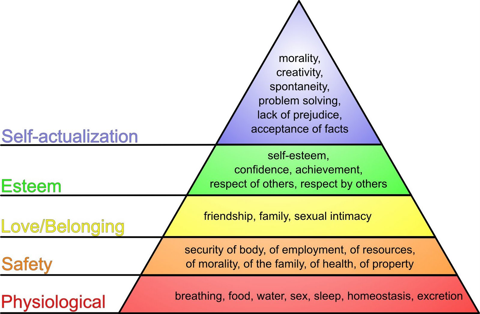 the journey to self actualization in my life 25072015  life of pi & maslow's hierarchy of needs  novel pi states and with each swing of my gaze,  made it to the self-actualization stage in his journey.